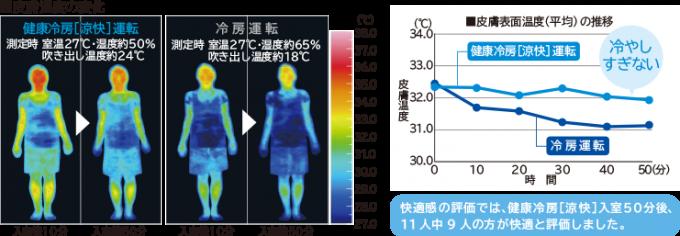 日立エアコン白くまくん 涼快イメージ2