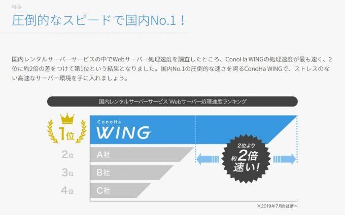 ConoHa Wingコノハウイングのサーバー速度比較イメージ
